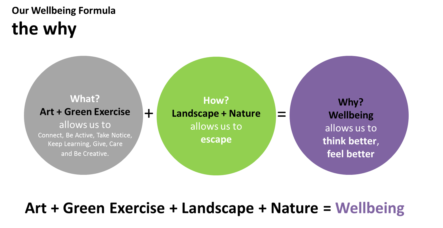 Human-Nature Escapes CIC - Our Wellbeing Formula