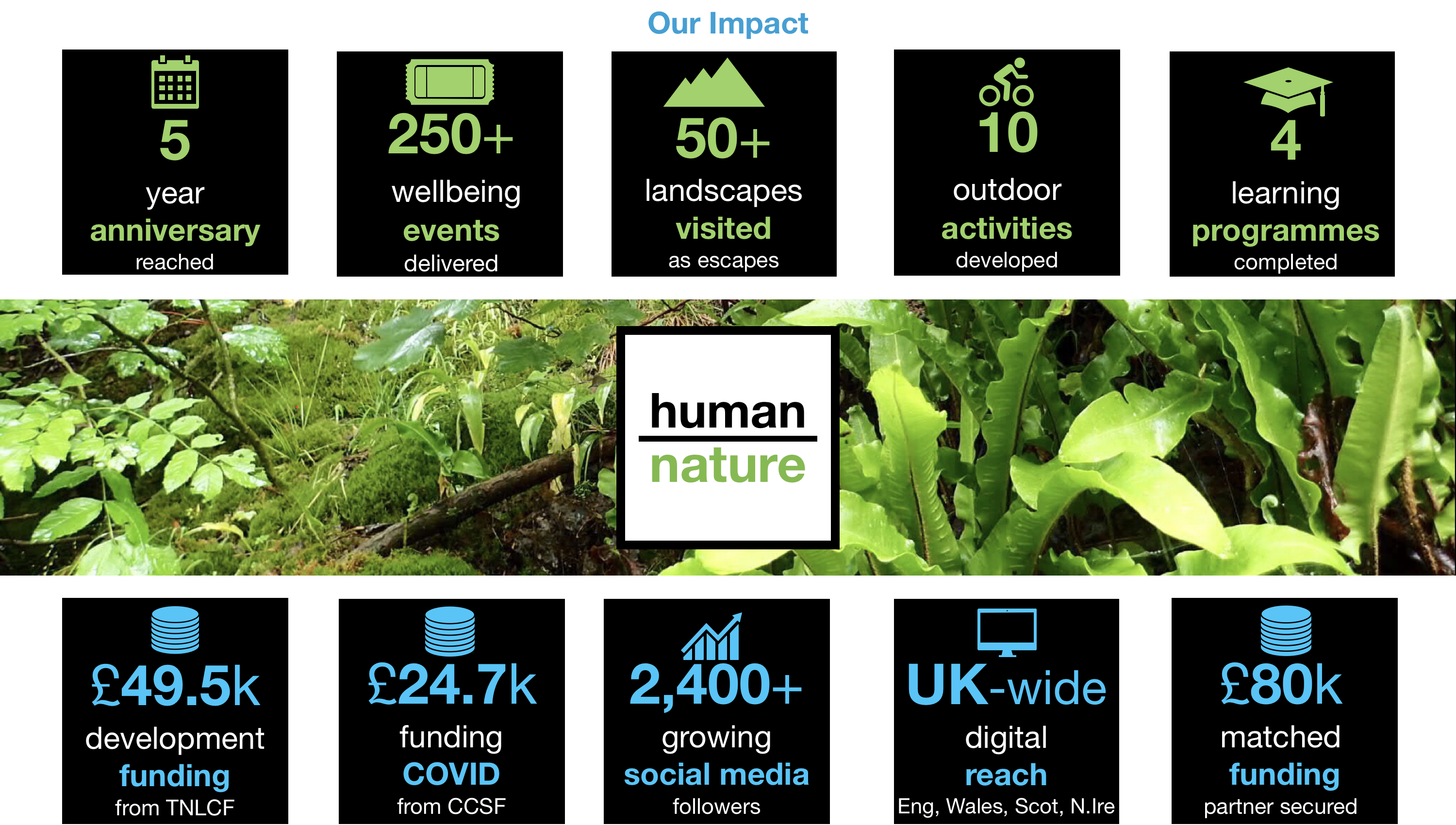 Human-Nature - Our Impact